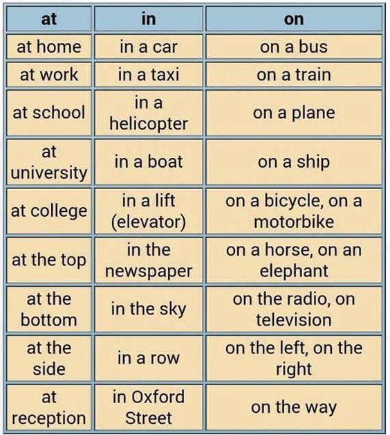 أمثلة لاستخدام IN ON AT