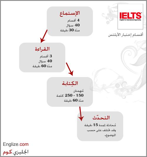 أقسام إمتحان الآيلتس IELTS