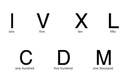 صورة الأرقام الرومانية – Roman Numerals